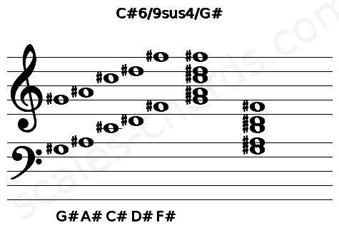 Musical staff for the C#6/9sus4/G# chord