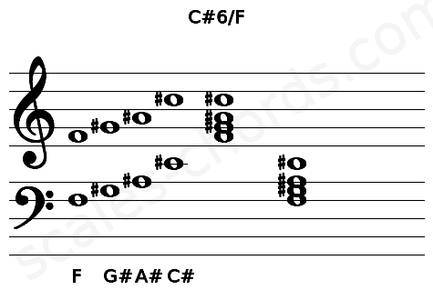 Musical staff for the C#6/F chord