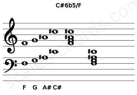 Musical staff for the C#6b5/F chord