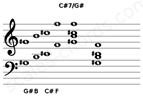 Musical staff for the C#7/G# chord