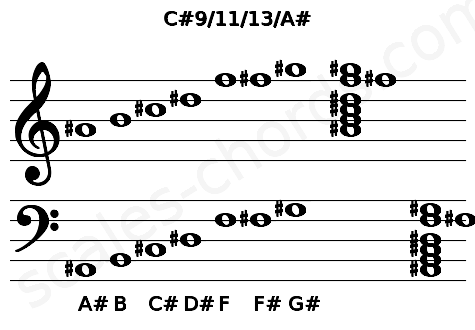 Musical staff for the C#9/11/13/A# chord