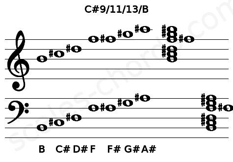 Musical staff for the C#9/11/13/B chord