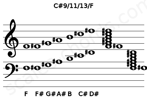Musical staff for the C#9/11/13/F chord