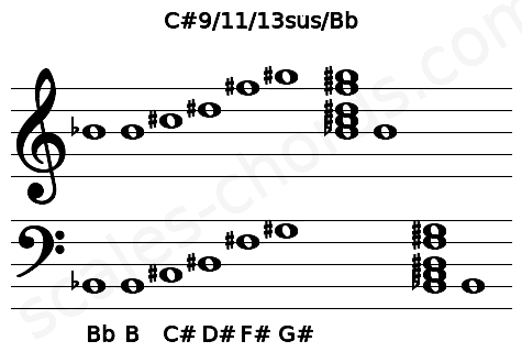 Musical staff for the C#9/11/13sus/Bb chord
