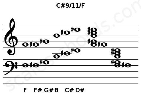 Musical staff for the C#9/11/F chord