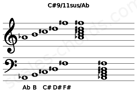 Musical staff for the C#9/11sus/Ab chord
