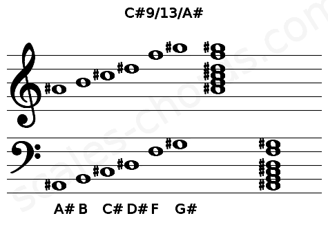 Musical staff for the C#9/13/A# chord