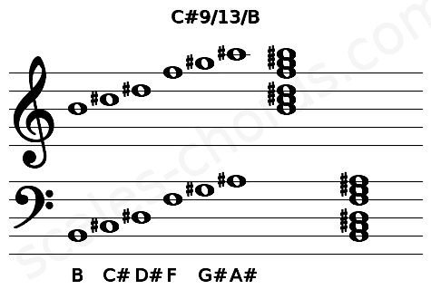 Musical staff for the C#9/13/B chord