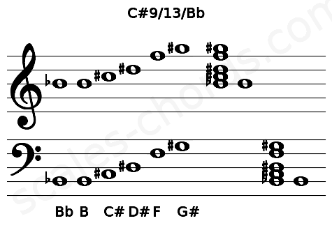 Musical staff for the C#9/13/Bb chord