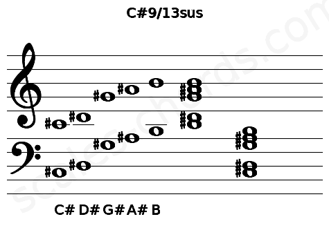 Musical staff for the C#9/13sus chord
