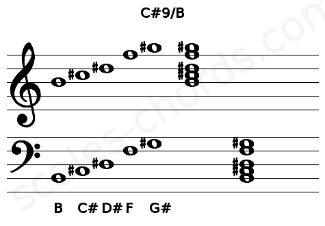 Musical staff for the C#9/B chord
