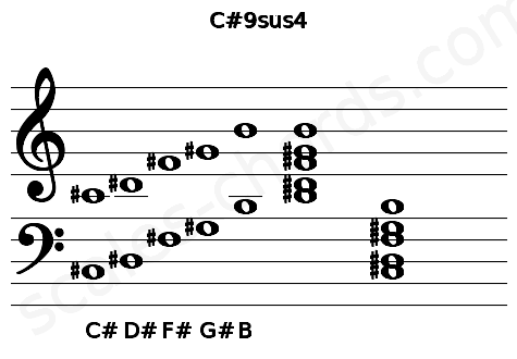 Musical staff for the C#9sus4 chord