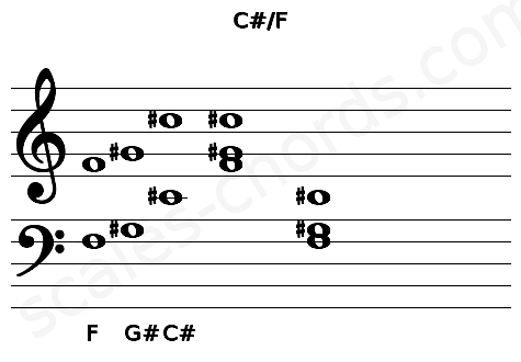 Musical staff for the C#/F chord