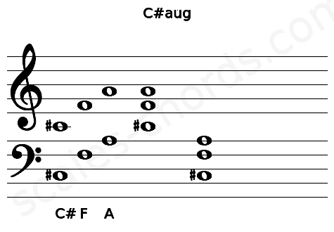 Musical staff for the C#aug chord