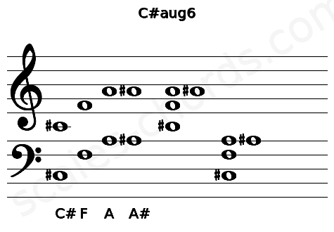Musical staff for the C#aug6 chord