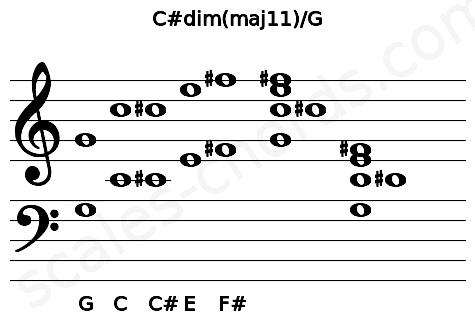 Musical staff for the C#dim(maj11)/G chord