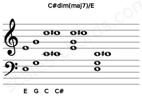 Musical staff for the C#dim(maj7)/E chord