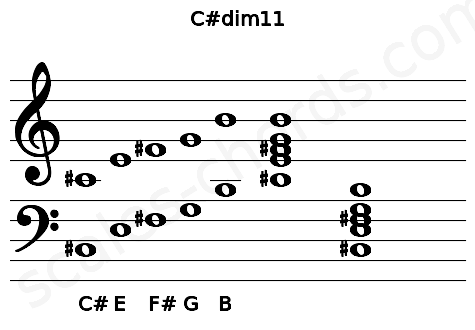 Musical staff for the C#dim11 chord