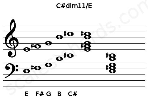 Musical staff for the C#dim11/E chord