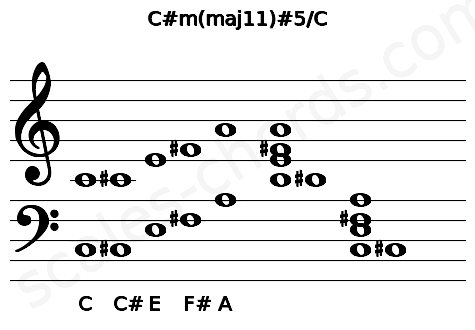 Musical staff for the C#m(maj11)#5/C chord