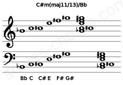 Musical staff for the C#m(maj11/13)/Bb chord