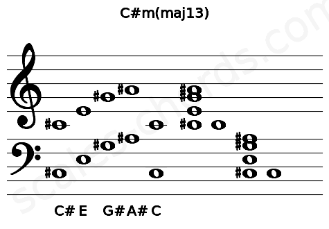 Musical staff for the C#m(maj13) chord
