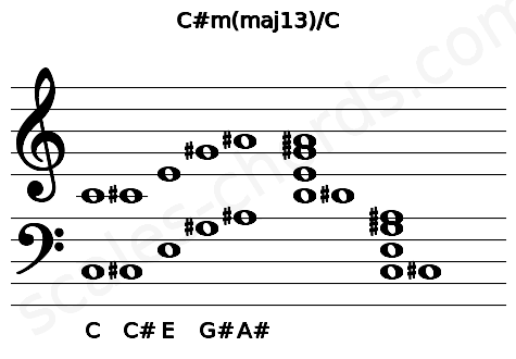 Musical staff for the C#m(maj13)/C chord