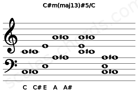 Musical staff for the C#m(maj13)#5/C chord
