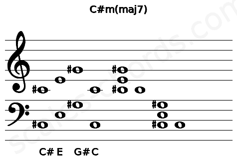 Musical staff for the C#m(maj7) chord