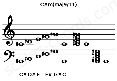 Musical staff for the C#m(maj9/11) chord