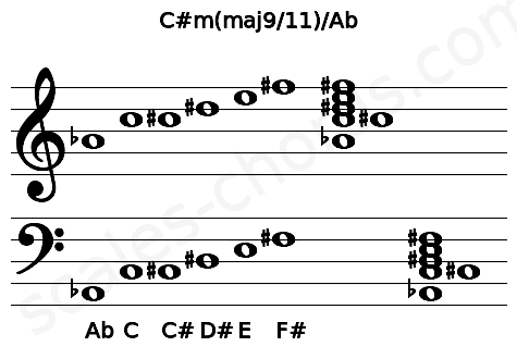 Musical staff for the C#m(maj9/11)/Ab chord