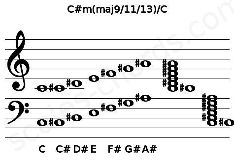 Musical staff for the C#m(maj9/11/13)/C chord
