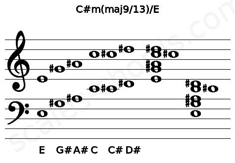 Musical staff for the C#m(maj9/13)/E chord