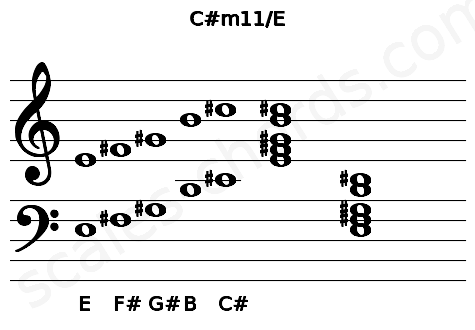 Musical staff for the C#m11/E chord