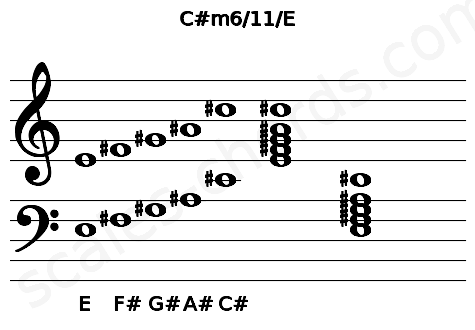 Musical staff for the C#m6/11/E chord