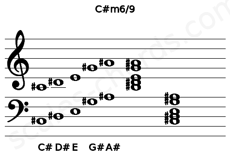 Musical staff for the C#m6/9 chord