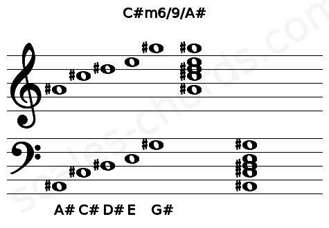 Musical staff for the C#m6/9/A# chord