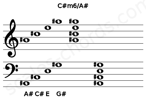 Musical staff for the C#m6/A# chord