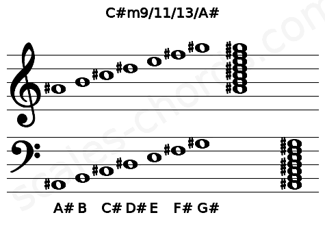 Musical staff for the C#m9/11/13/A# chord