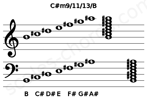 Musical staff for the C#m9/11/13/B chord
