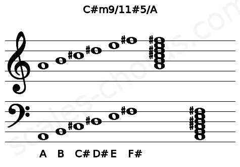 Musical staff for the C#m9/11#5/A chord
