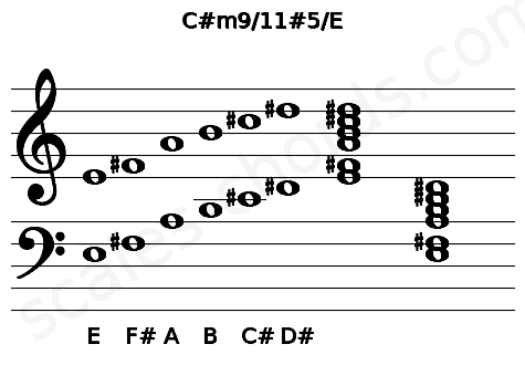 Musical staff for the C#m9/11#5/E chord