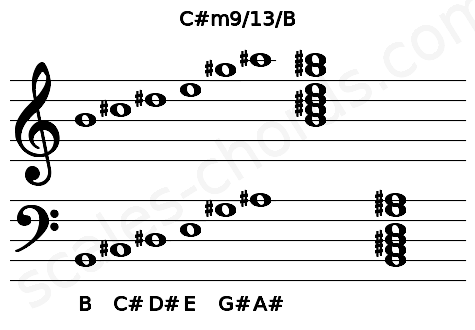 Musical staff for the C#m9/13/B chord