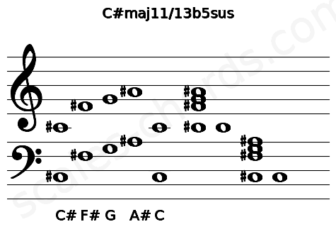 Musical staff for the C#maj11/13b5sus chord