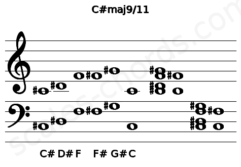 Musical staff for the C#maj9/11 chord