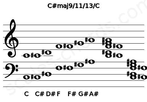 Musical staff for the C#maj9/11/13/C chord