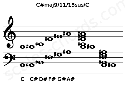 Musical staff for the C#maj9/11/13sus/C chord