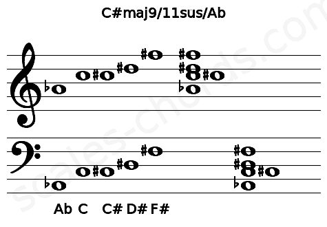 Musical staff for the C#maj9/11sus/Ab chord