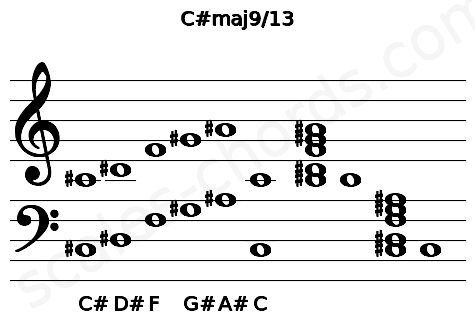 Musical staff for the C#maj9/13 chord
