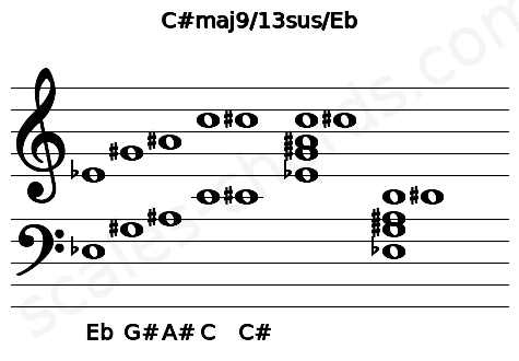 Musical staff for the C#maj9/13sus/Eb chord
